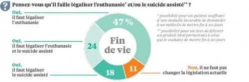 sondage euthanasie.JPG